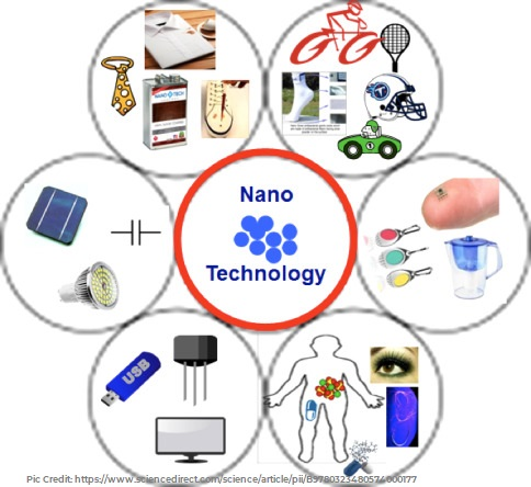 Application of Nanotechnology for various product development